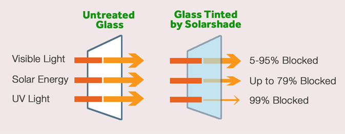 Solar-Window-Films-Heat-Rejection-copy